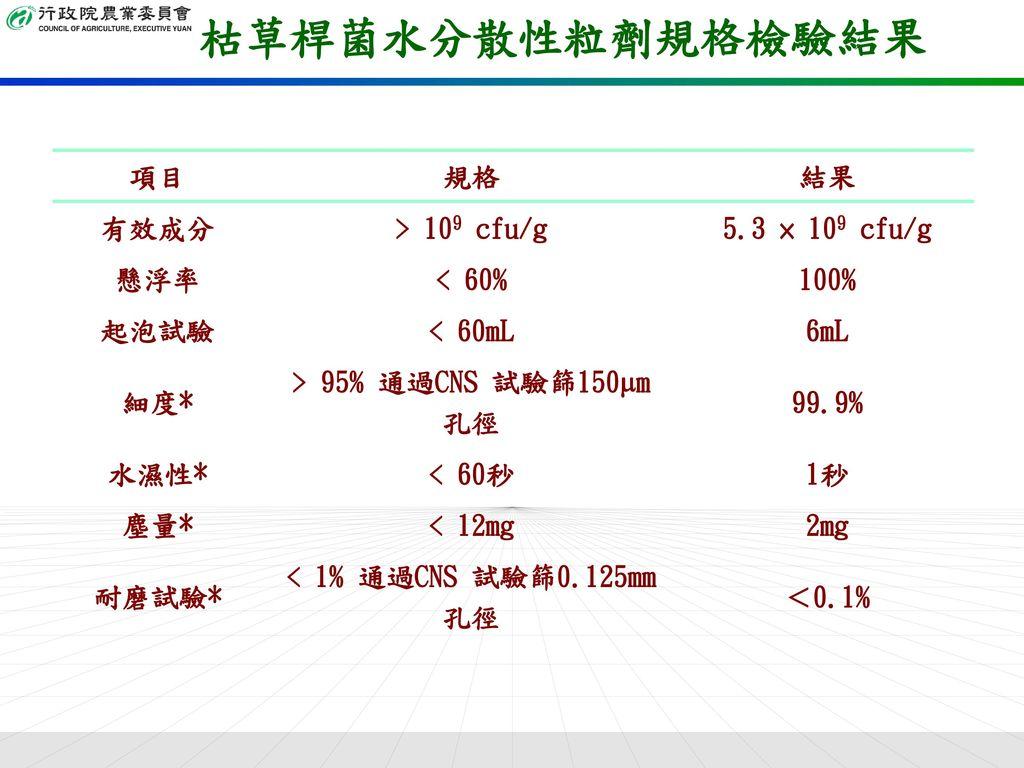 枯草桿菌水分散性粒劑規格檢驗結果 項目 規格 結果 有效成分 > 109 cfu/g 5.3 × 109 cfu/g 懸浮率
