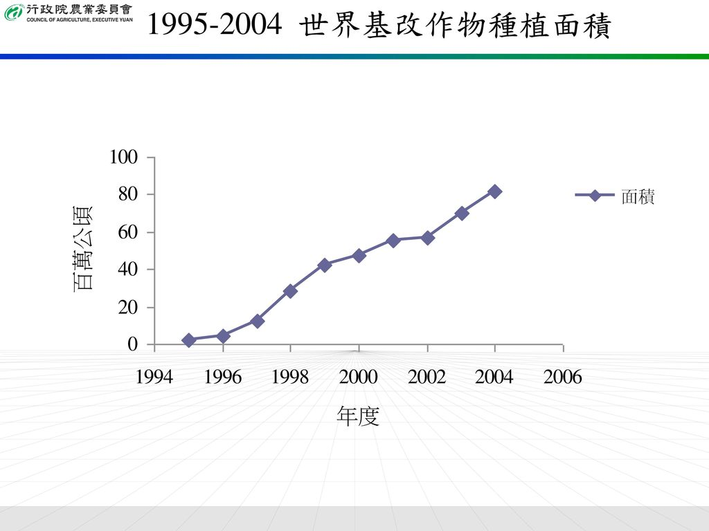 1995-2004 世界基改作物種植面積