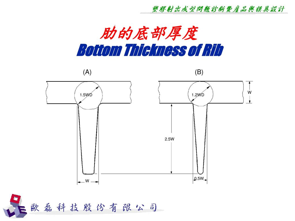 Bottom Thickness of Rib