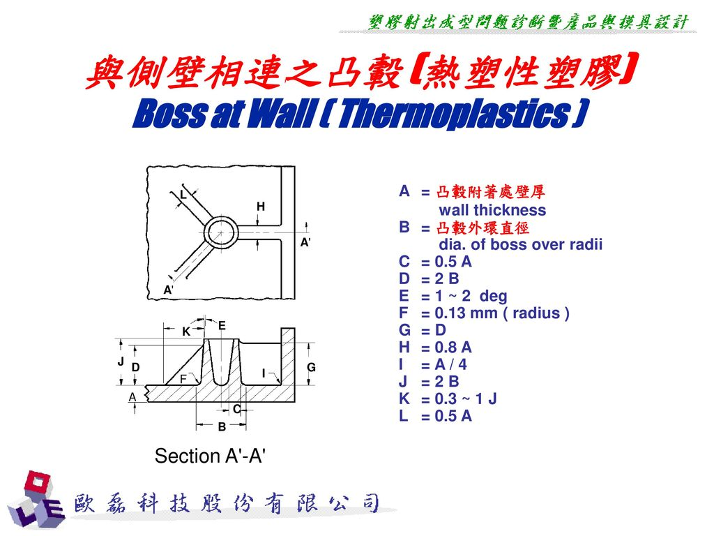 Boss at Wall ( Thermoplastics )