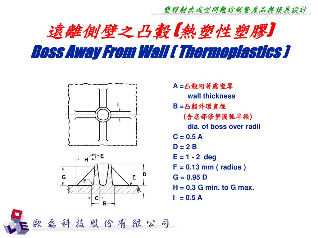 Boss Away From Wall ( Thermoplastics )