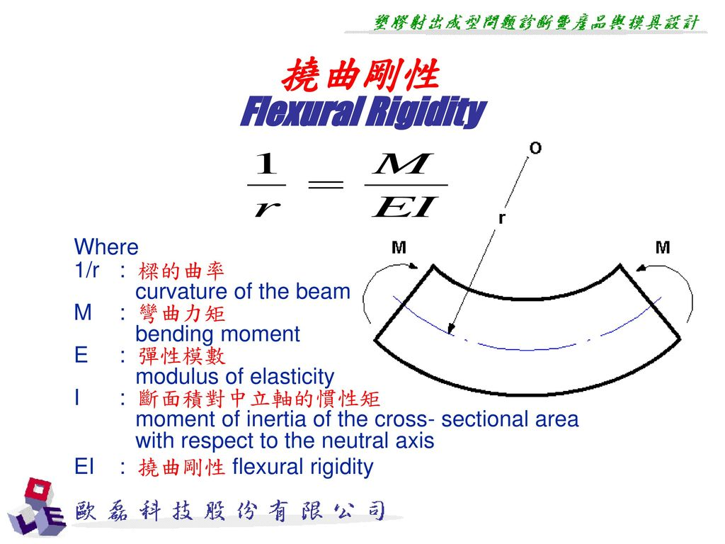 撓曲剛性 Flexural Rigidity