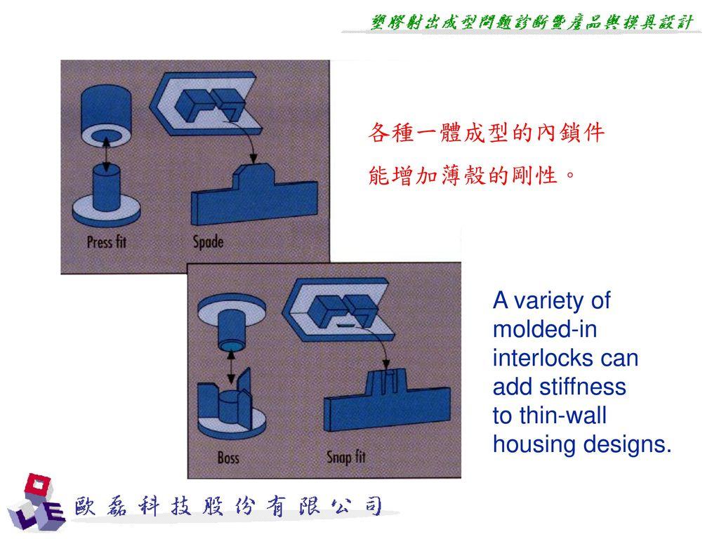 各種一體成型的內鎖件 能增加薄殼的剛性。 A variety of molded-in. interlocks can add stiffness.