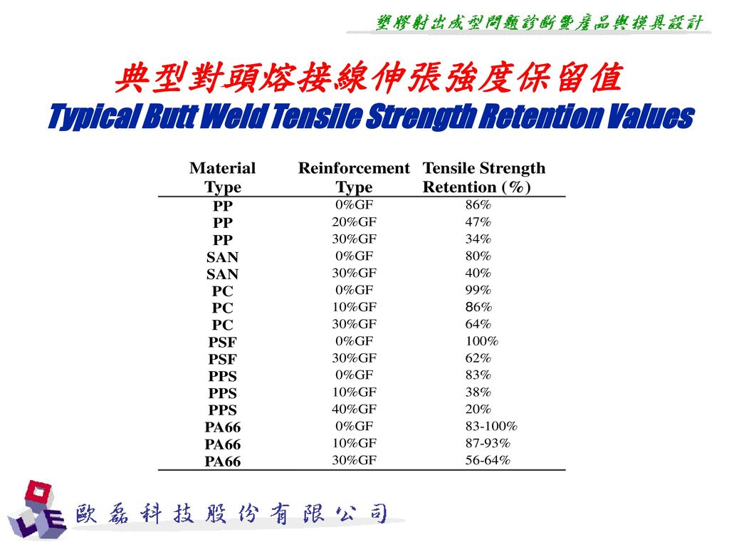 Typical Butt Weld Tensile Strength Retention Values