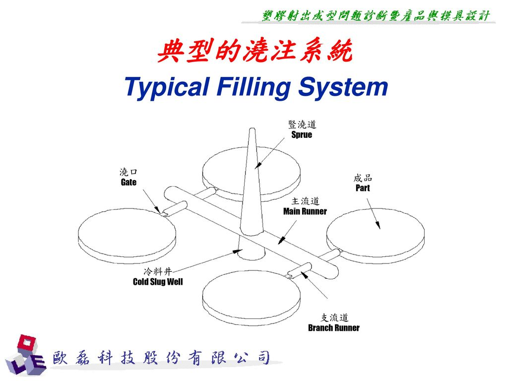 Typical Filling System