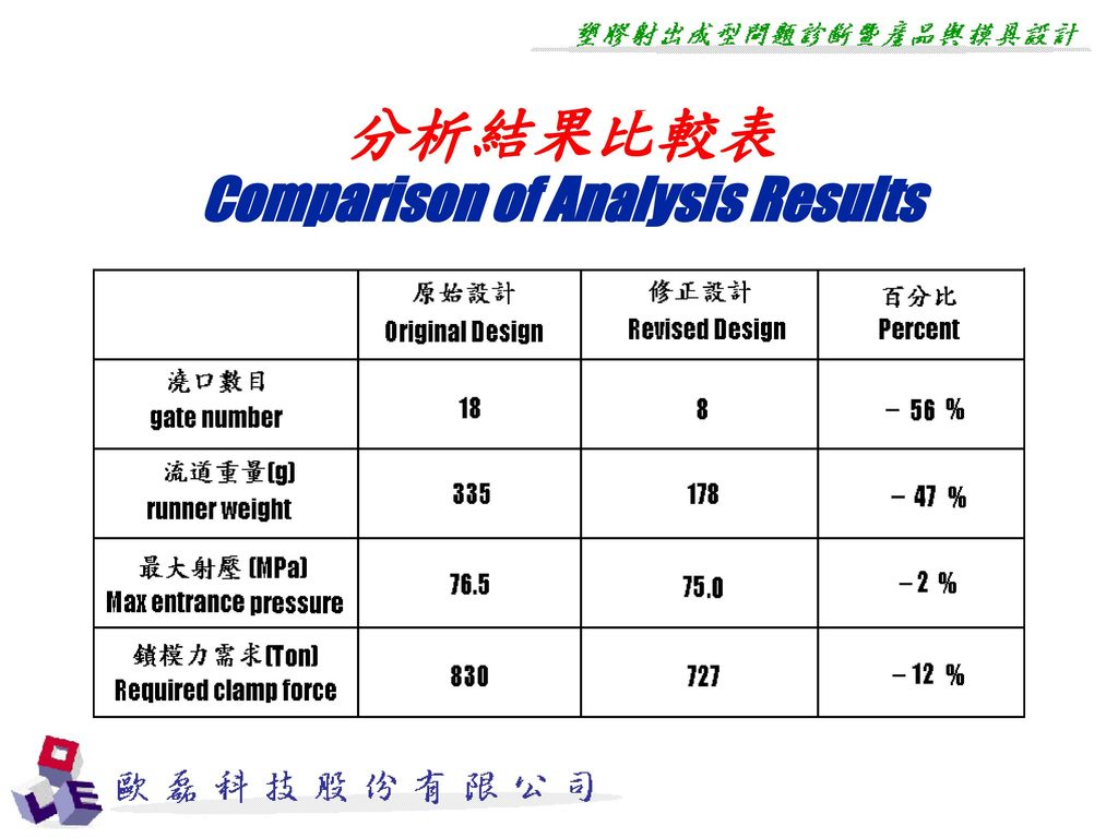 Comparison of Analysis Results