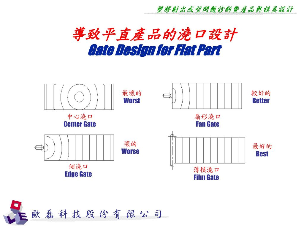 Gate Design for Flat Part