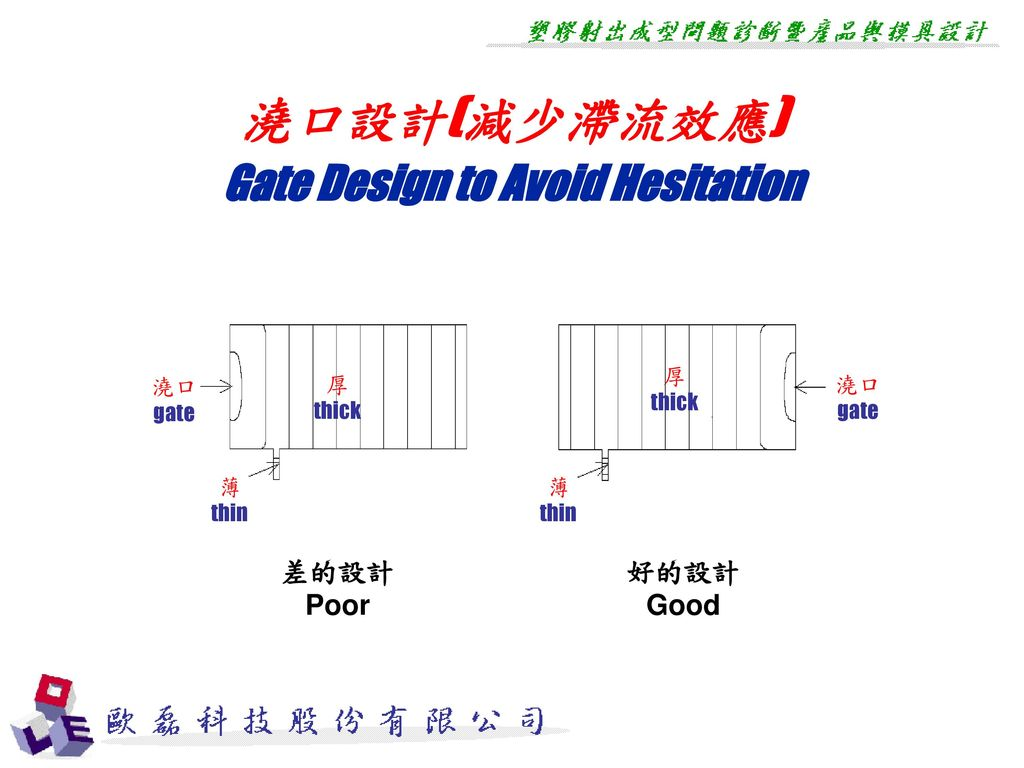 Gate Design to Avoid Hesitation