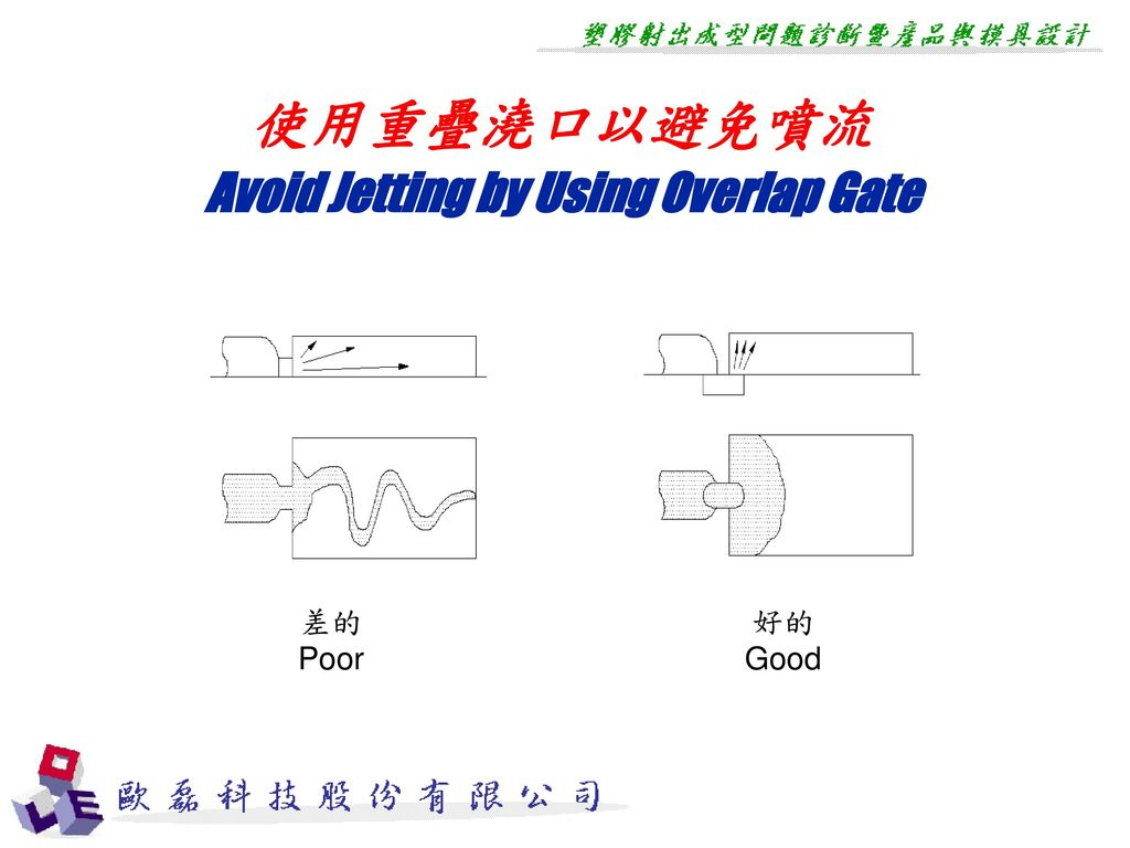 Avoid Jetting by Using Overlap Gate