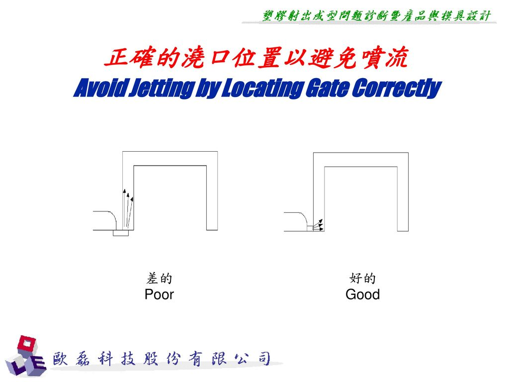 Avoid Jetting by Locating Gate Correctly