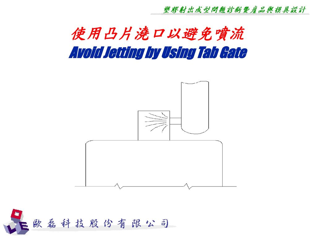 Avoid Jetting by Using Tab Gate