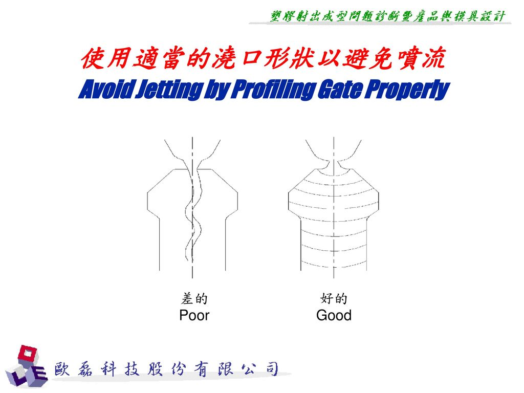 Avoid Jetting by Profiling Gate Properly