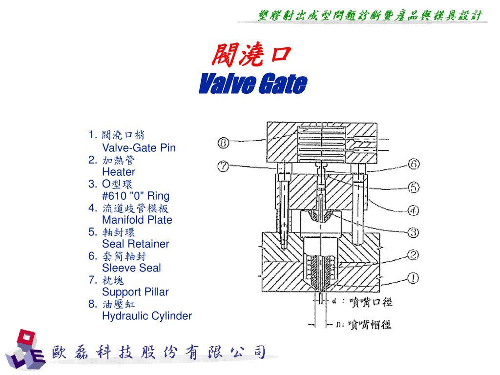 閥澆口 Valve Gate 1. 閥澆口梢 Valve-Gate Pin 2. 加熱管 Heater 3. O型環