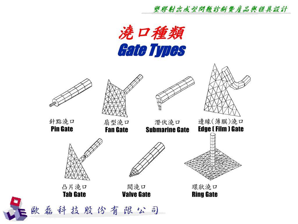 澆口種類 Gate Types 針點澆口 Pin Gate 扇型澆口 Fan Gate 潛伏澆口 Submarine Gate