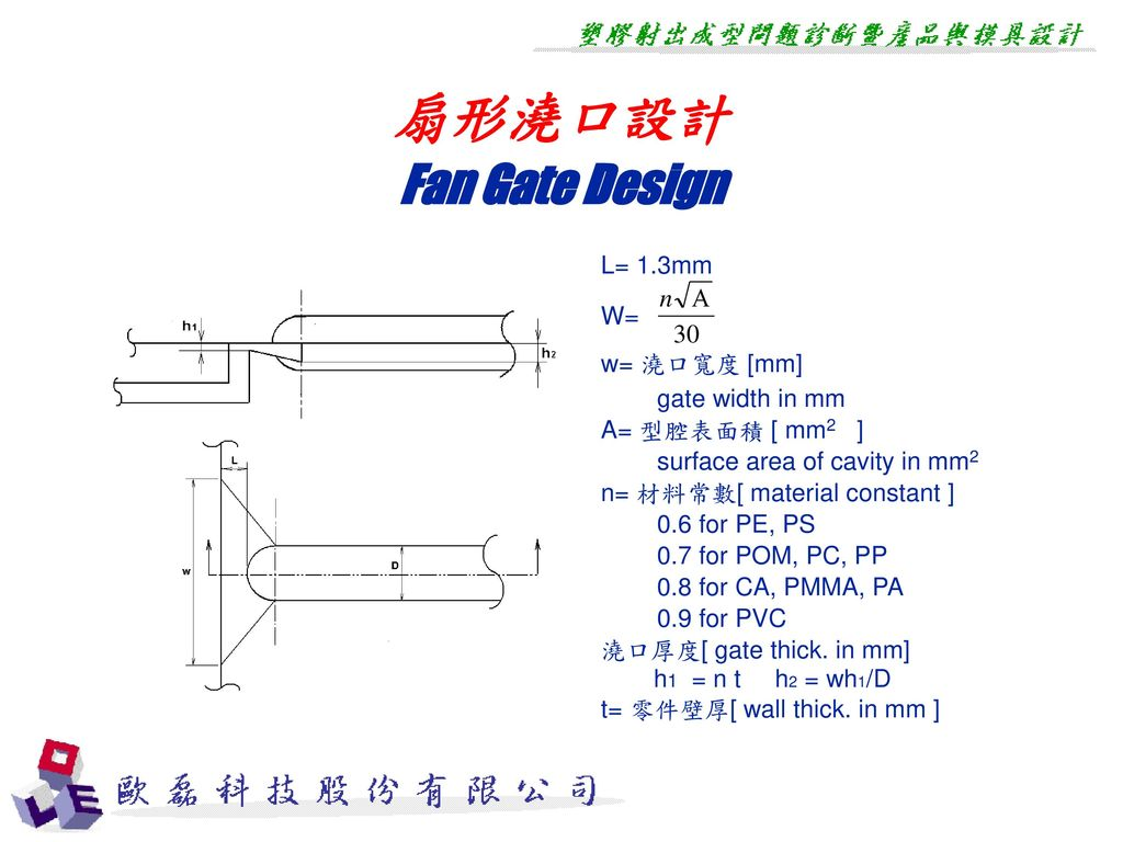 扇形澆口設計 Fan Gate Design L= 1.3mm W= w= 澆口寬度 [mm] gate width in mm