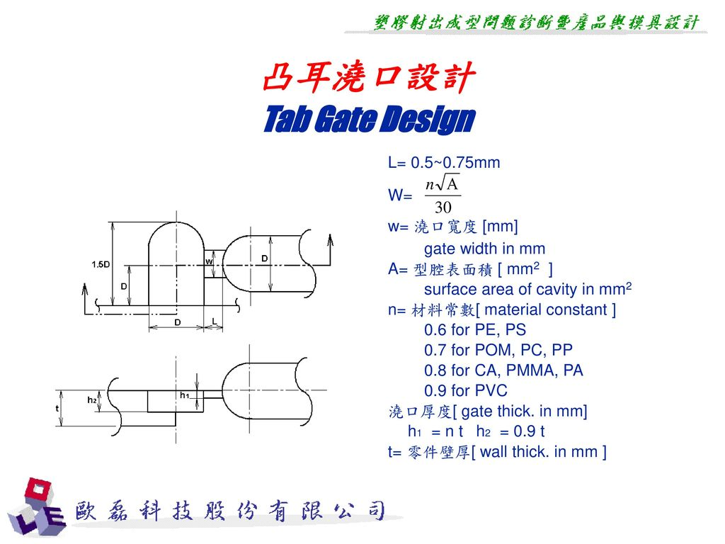 凸耳澆口設計 Tab Gate Design L= 0.5~0.75mm W= w= 澆口寬度 [mm] gate width in mm