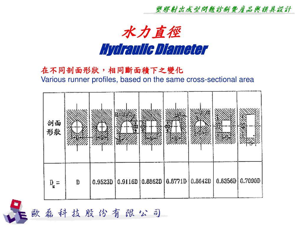 水力直徑 Hydraulic Diameter