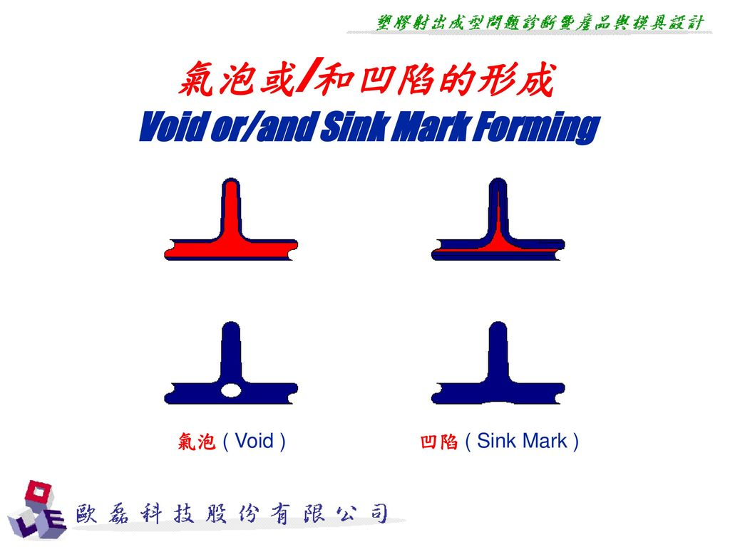 Void or/and Sink Mark Forming