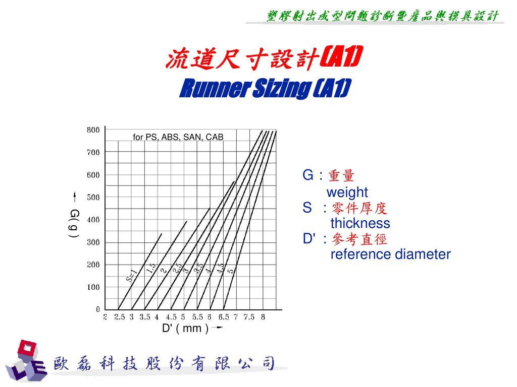 流道尺寸設計(A1) Runner Sizing (A1)