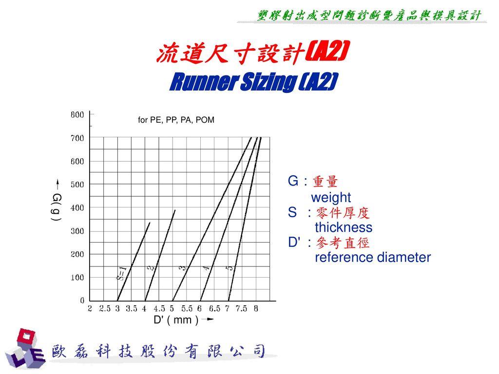 流道尺寸設計(A2) Runner Sizing (A2)