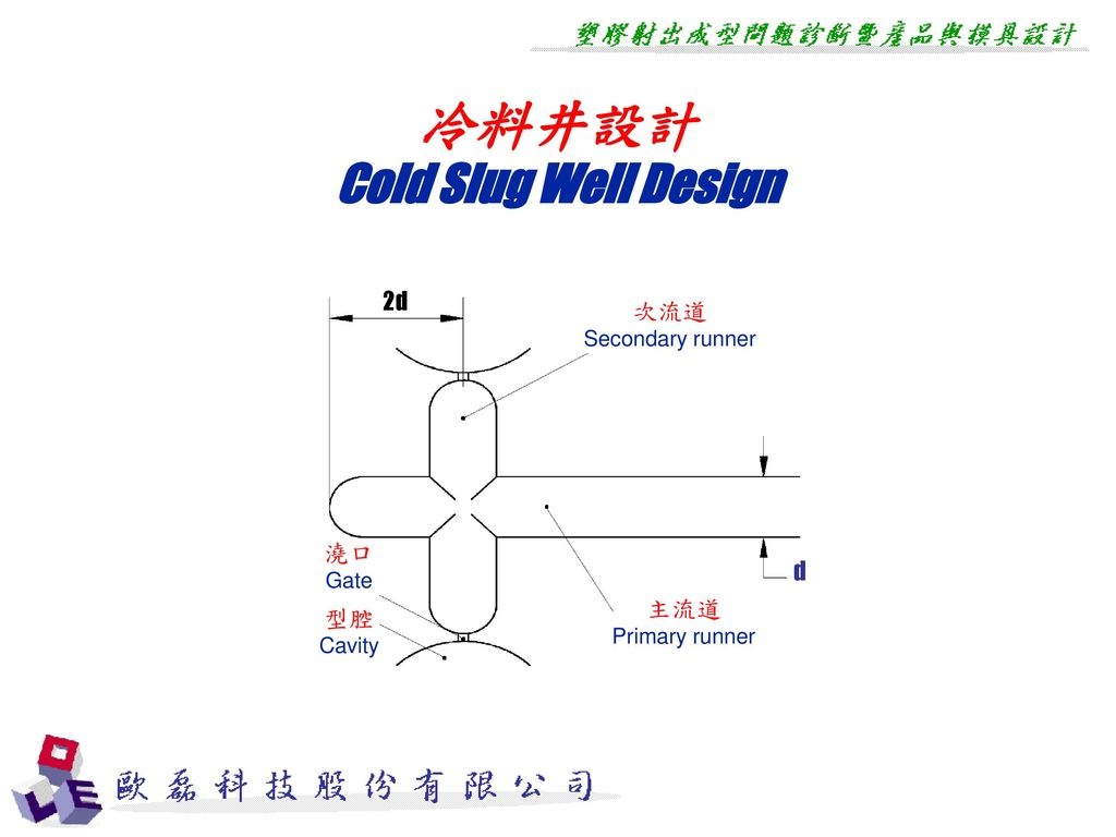 冷料井設計 Cold Slug Well Design 2d 次流道 澆口 d 主流道 型腔 Secondary runner Gate