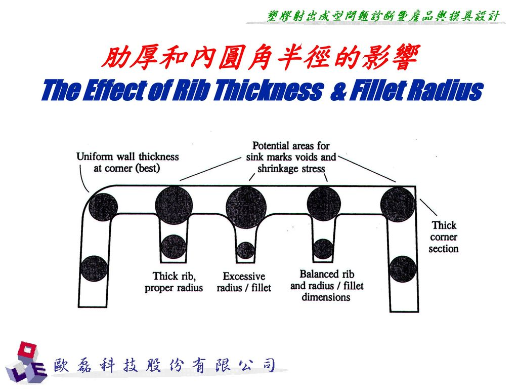 The Effect of Rib Thickness & Fillet Radius