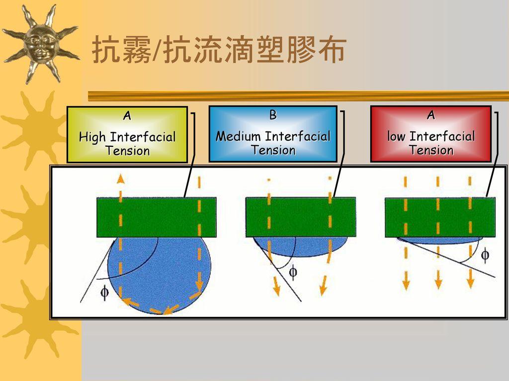 抗霧/抗流滴塑膠布 A High Interfacial Tension B Medium Interfacial Tension A