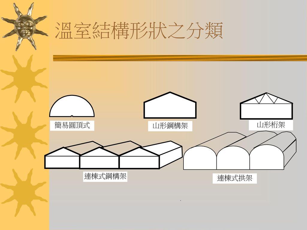 溫室結構形狀之分類