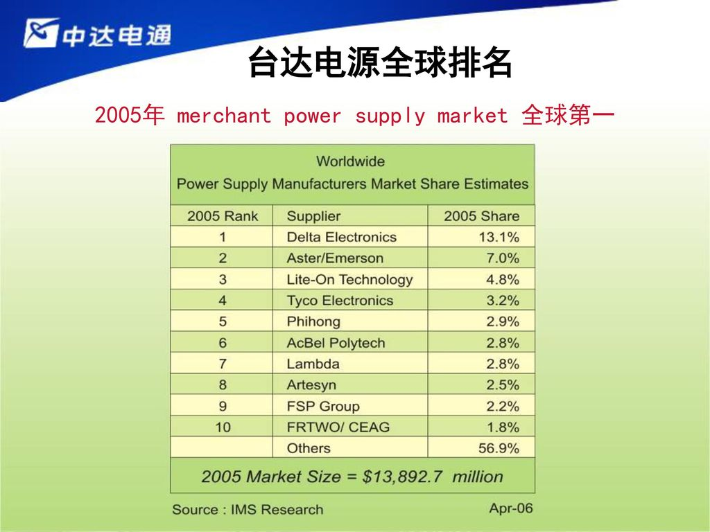 2005年 merchant power supply market 全球第一