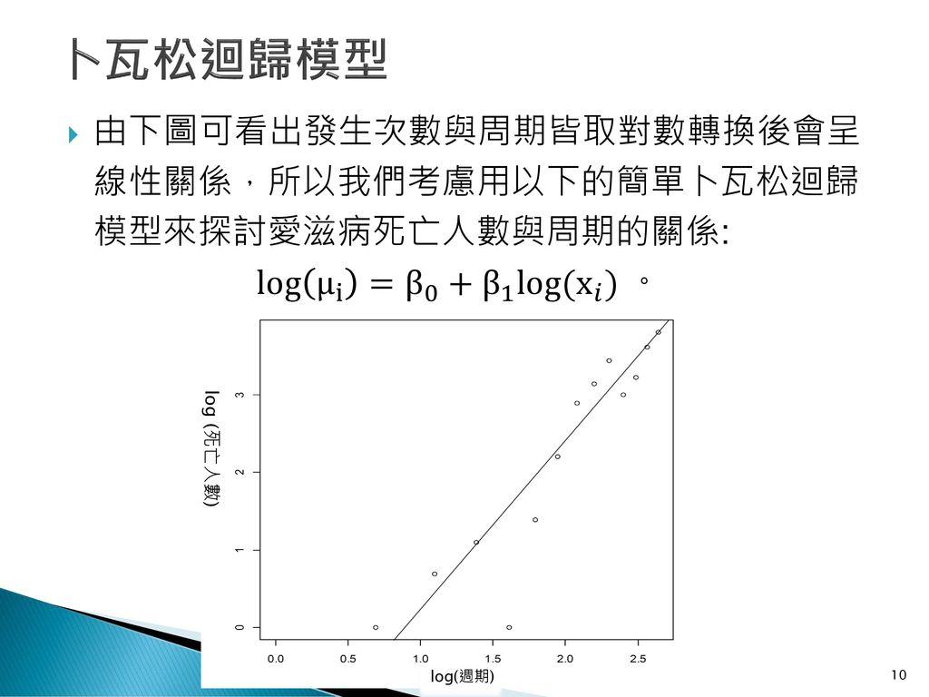 卜瓦松迴歸模型 由下圖可看出發生次數與周期皆取對數轉換後會呈 線性關係,所以我們考慮用以下的簡單卜瓦松迴歸 模型來探討愛滋病死亡人數與周期的關係: log μ i = β 0 + β 1 log( x 𝑖 ) 。
