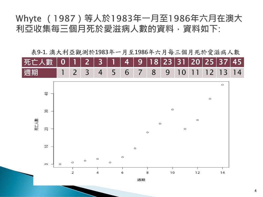 Whyte (1987)等人於1983年一月至1986年六月在澳大利亞收集每三個月死於愛滋病人數的資料,資料如下:
