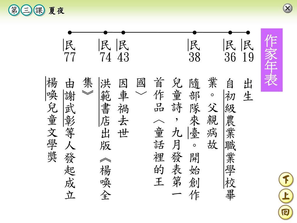 作家年表 ․民19 出生 ․民36 自初級農業職業學校畢業。父親病故