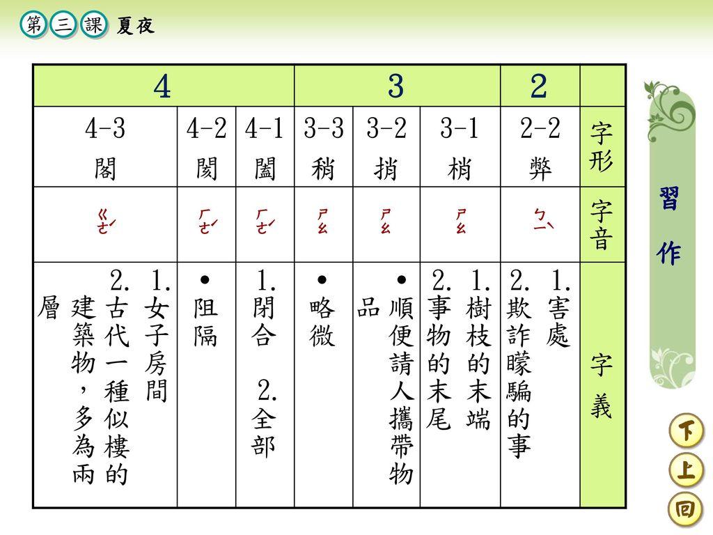 4 3 2 4-3 閣 4-2 閡 4-1 闔 3-3 稍 3-2 捎 3-1 梢 2-2 弊 字形 字音 女子房間