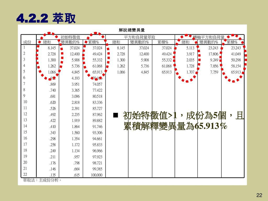 4.2.2 萃取 初始特徵值>1,成份為5個,且累積解釋變異量為65.913% 22 22