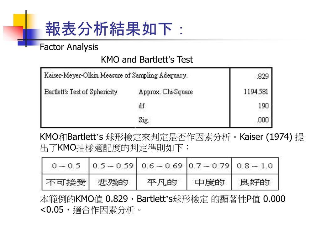 報表分析結果如下: Factor Analysis KMO and Bartlett s Test