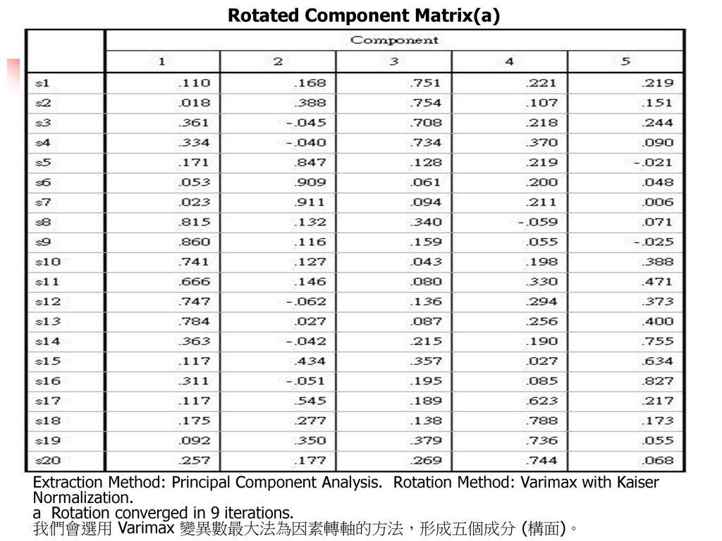 Rotated Component Matrix(a)