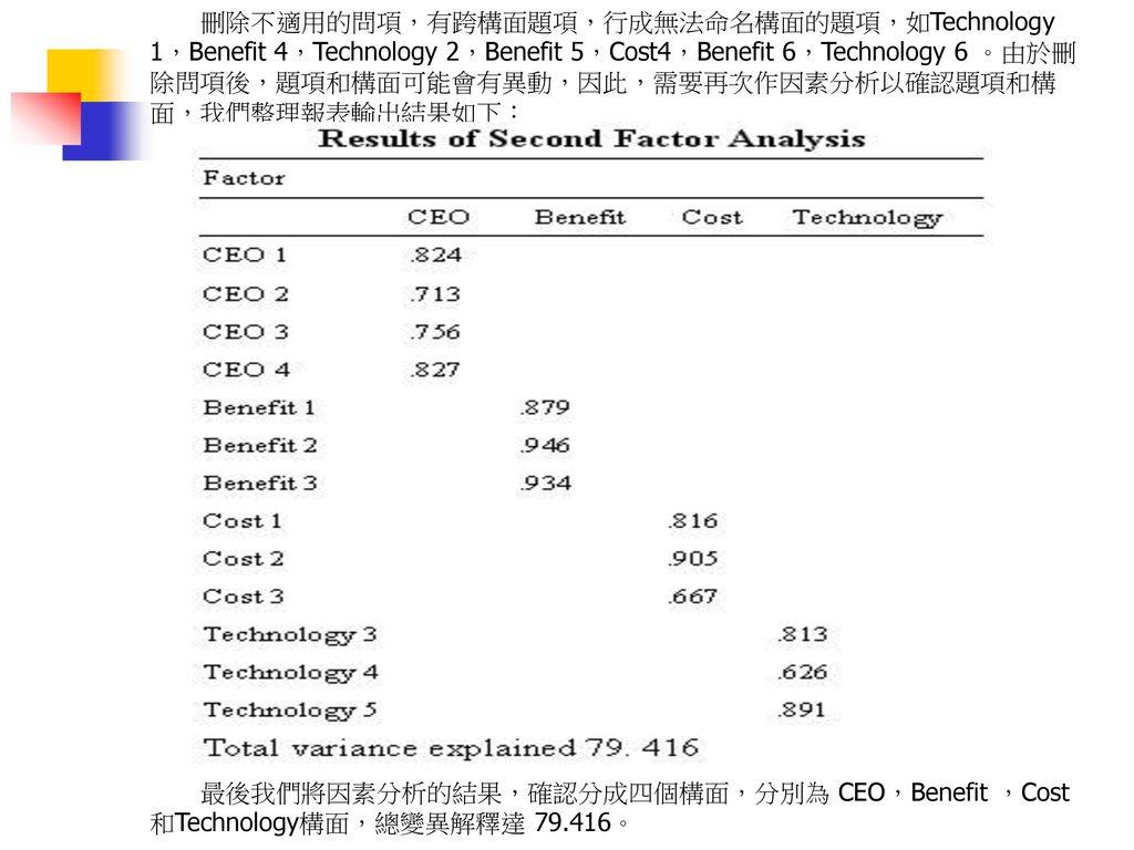 刪除不適用的問項,有跨構面題項,行成無法命名構面的題項,如Technology 1,Benefit 4,Technology 2,Benefit 5,Cost4,Benefit 6,Technology 6 。由於刪除問項後,題項和構面可能會有異動,因此,需要再次作因素分析以確認題項和構面,我們整理報表輸出結果如下: