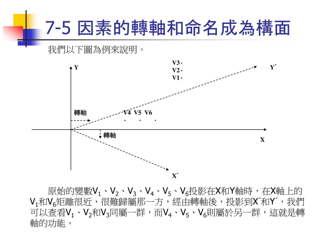 7-5 因素的轉軸和命名成為構面 我們以下圖為例來說明。