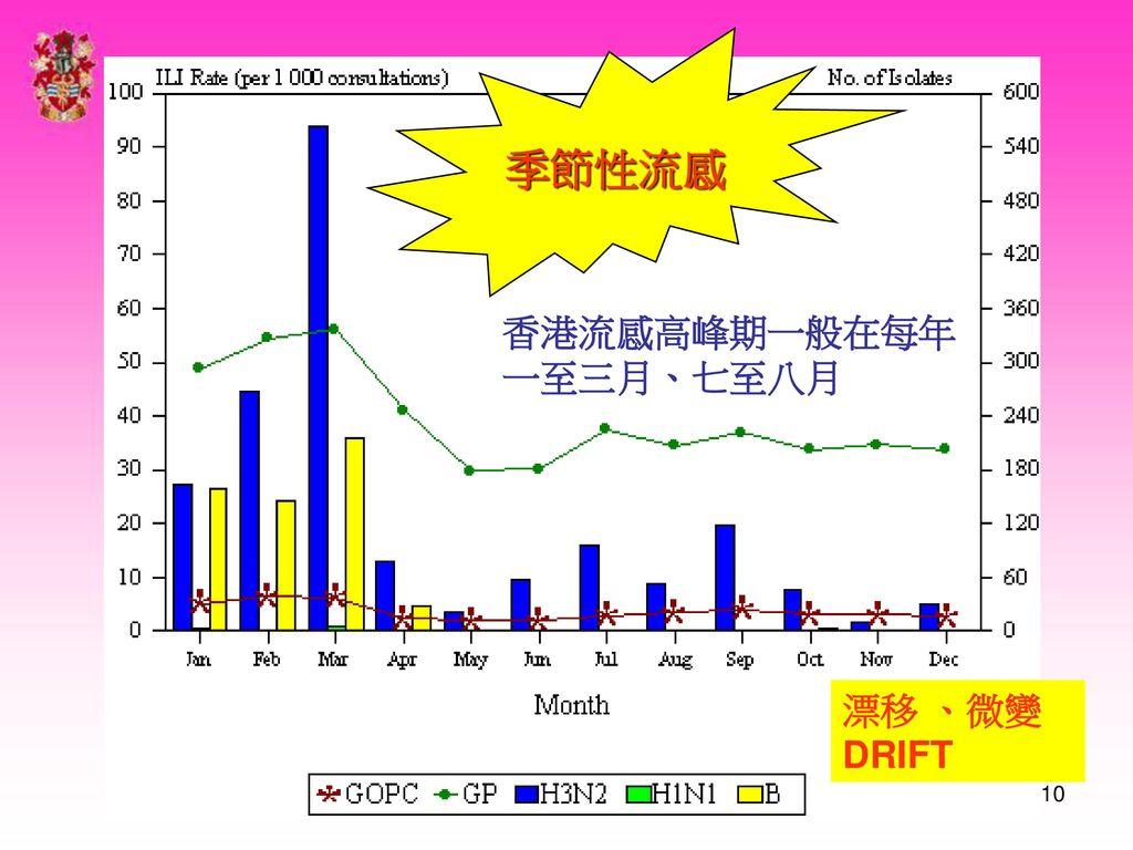 季節性流感 香港流感高峰期一般在每年一至三月、七至八月 漂移 、微變DRIFT