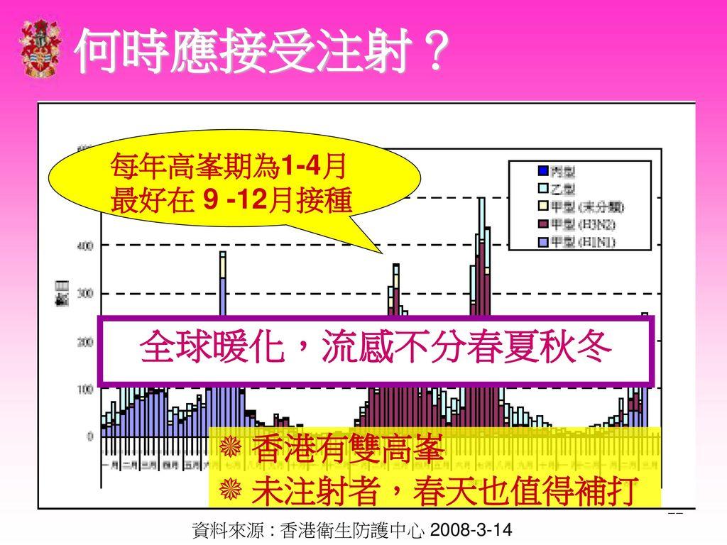 何時應接受注射? 全球暖化,流感不分春夏秋冬 香港有雙高峯 未注射者,春天也值得補打 每年高峯期為1-4月 最好在 9 -12月接種