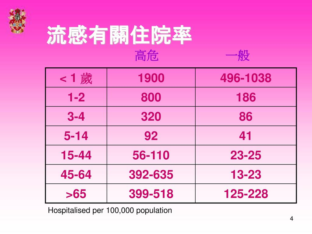 流感有關住院率 高危 一般 < 1 歲 1900 496-1038 1-2 800 186 3-4 320 86 5-14 92 41