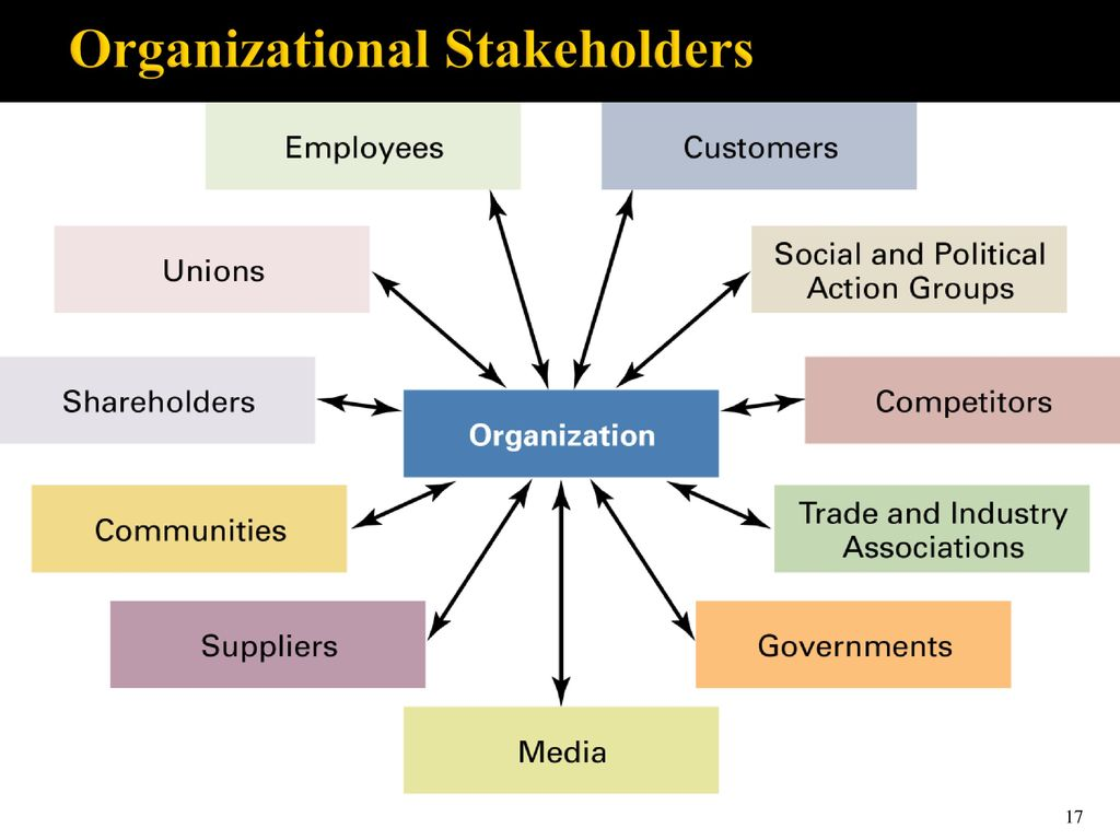 the revlon organizational stakeholders An organization's stakeholders are the individuals or groups that influence or have an interest in the firm's actions and decisions the major stakeholders in a company include shareholders, government, employees, customers and creditors/bondholders.