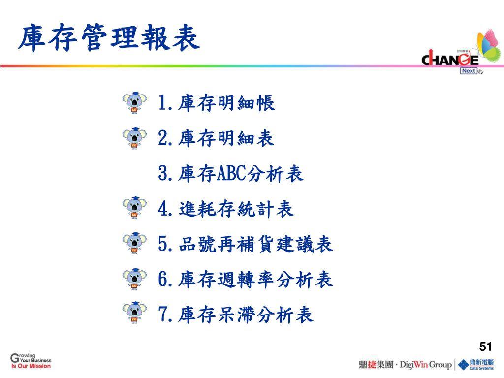 庫存管理報表 1.庫存明細帳 2.庫存明細表 3.庫存ABC分析表 4.進耗存統計表 5.品號再補貨建議表 6.庫存週轉率分析表