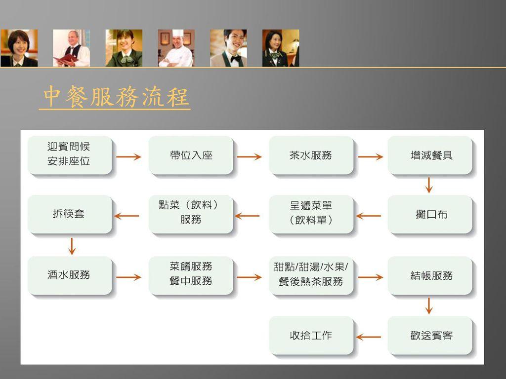 中餐服務流程