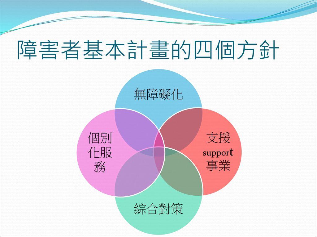 障害者基本計畫的四個方針 無障礙化 支援support事業 綜合對策 個別化服務