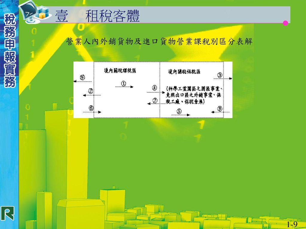 營業人內外銷貨物及進口貨物營業課稅別區分表解