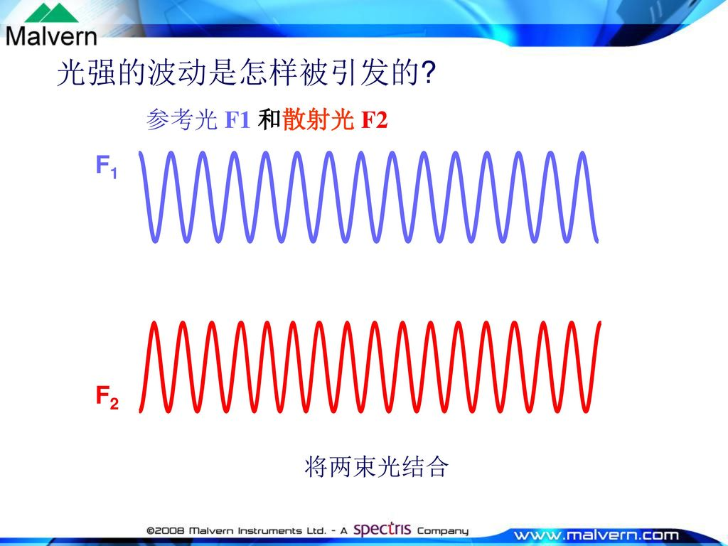 光强的波动是怎样被引发的 参考光 F1 和散射光 F2 F1 F2 将两束光结合