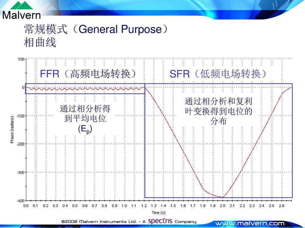 常规模式(General Purpose) 相曲线
