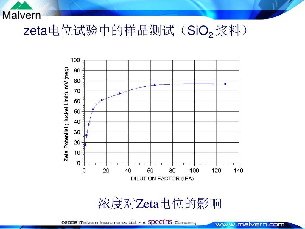 zeta电位试验中的样品测试(SiO2 浆料)