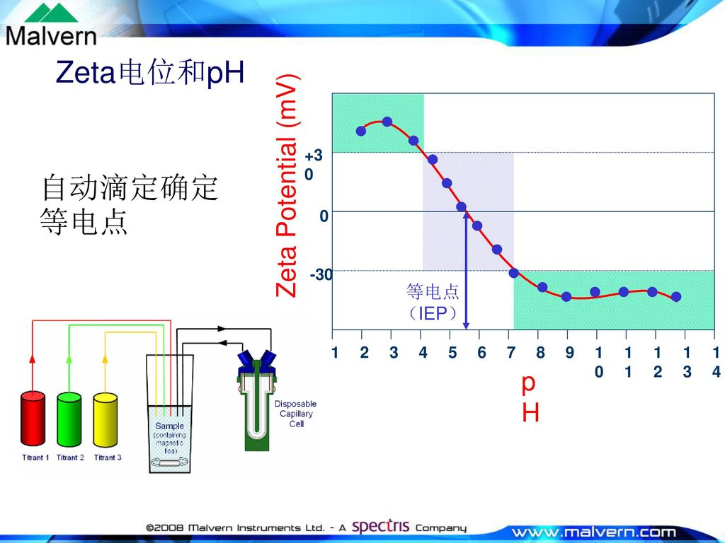Zeta电位和pH 自动滴定确定等电点 Zeta Potential (mV) pH 等电点 (IEP) 9 2 3 4 5 6 7 8 1